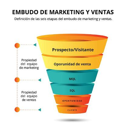 embudo-marketing-y-ventas
