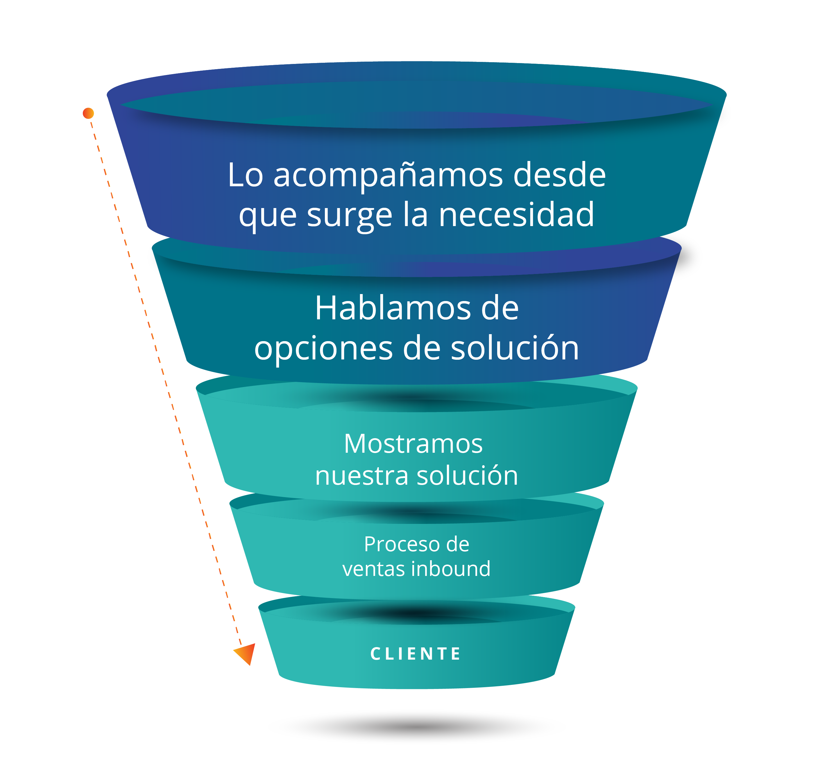embudo-smarketing