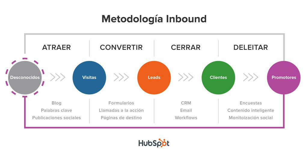 metodología-inbound-marketing